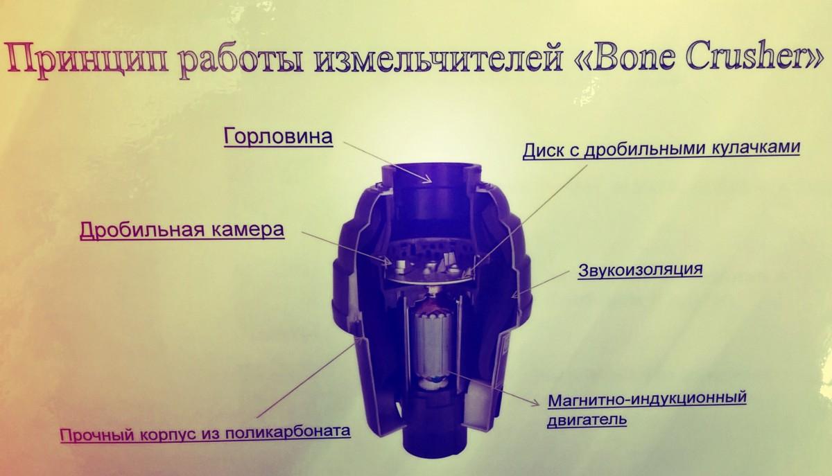 Принцип работы измельчителей диспоузеров пищевых отходов Bone Crusher
